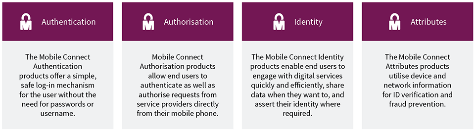 The Mobile Connect Product Portfolio