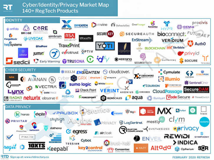 Regtech Associates Market Map January 2020