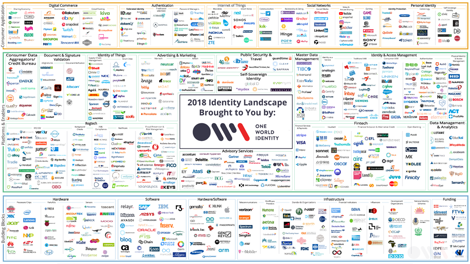 2018 One world identity - identity landscape
